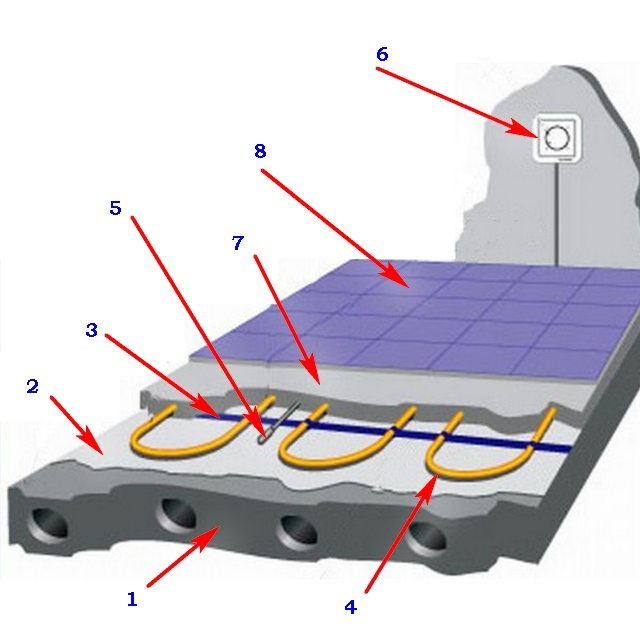 Схема теплого пола с использованием нагревательного кабеля