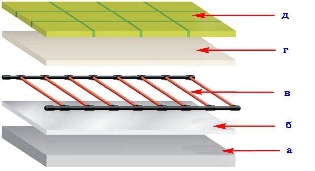 Схема пола под керамической плиткой со стрежневой системой обогрева