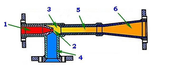 Схема устройства и принципа действия струйного элеватора