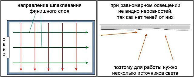 Для достижения оптимального результата необходимо организовать дополнительную подсветку участка выполнения работы