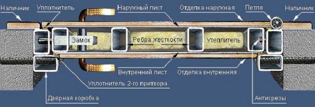 Схема двери, изготовленной из профильных труб