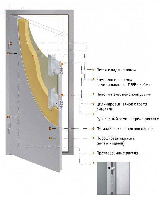 Одна из самых простых схем дверей эконом-класса