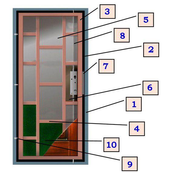 Что обеспечивает высокую надежность дверной конструкции?
