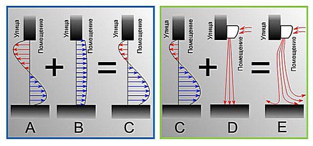 Схема, показывающая необходимость тепловой завесы