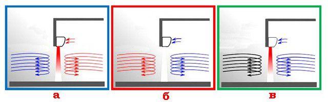 Тепловая воздушная завеса способна выполнить несколько функций