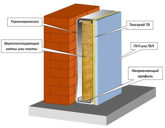 Шумоизоляция стен в квартире современные материалы своими руками