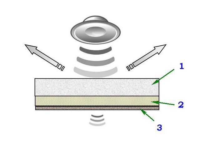 Схема эффективной конструкции, помогающей снизить уровень воздушного шума