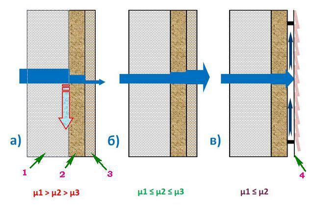Расположение слоев по паропропускающей способности