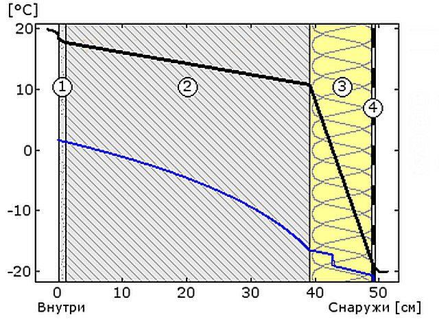 Утепление снаружи и гипсокартон внутри - оптимальный вариант по всем показателям