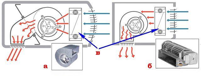 Турбины радиального (слева)  и тангенциального типа