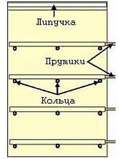 Примерная схема строения римской шторы
