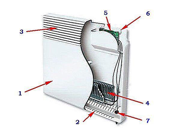 Принципиальная схема устройства панельного конвектора