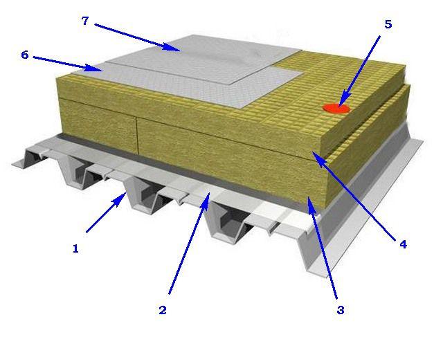 Схема утепления холодной металлической крыши из профнастила