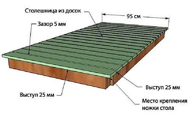 Монтаж досок столешницы