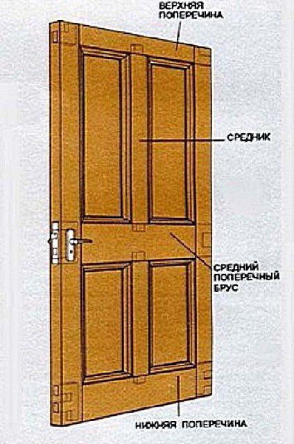 Базовая конструкция филенчатой двери