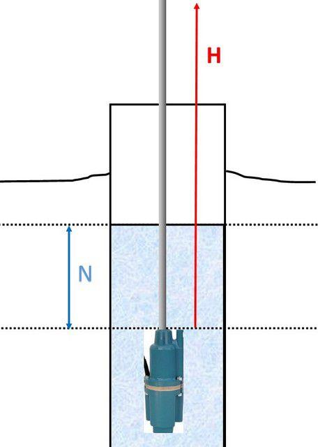 Параметры установки погружного насоса