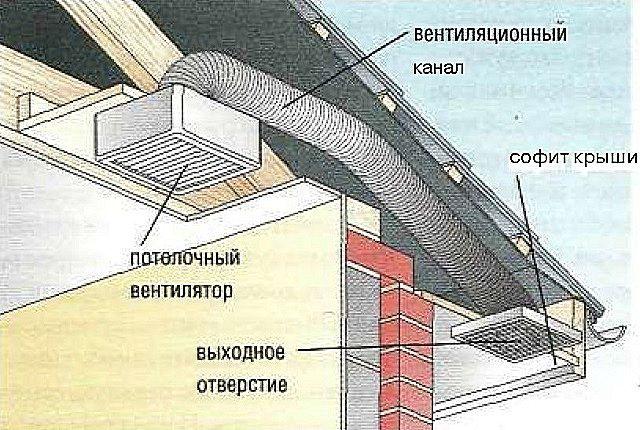 Вывод вентиляционного канала под софит крыши