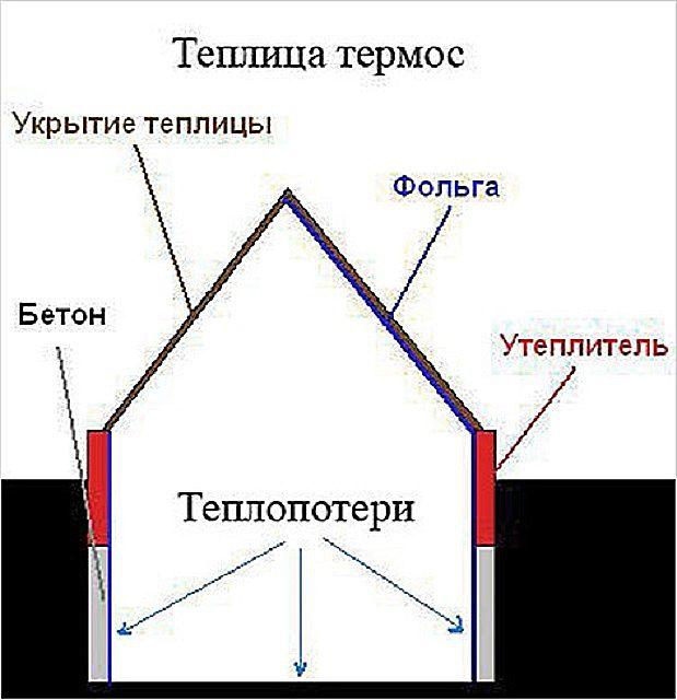 Примерная схема термоизоляции теплицы-термоса