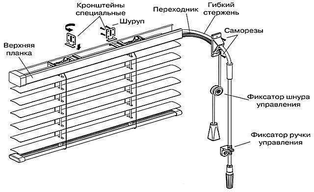 Схема установки жалюзи в межрамном пространстве с выводом элементов управления наружу