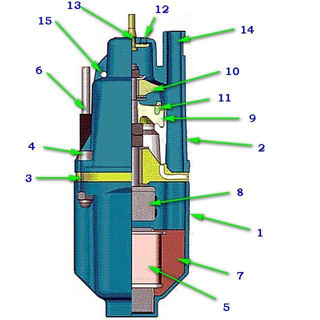 Базовая схема устройства вибрационных насосов