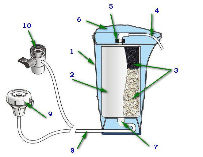 Принципиальная схема устройства настольного фильтра-насадки