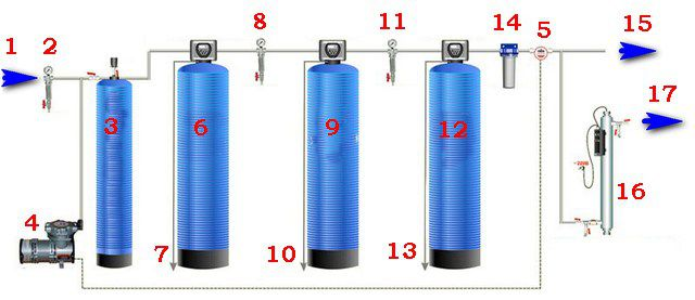 Пример организации системы автономной водоподготовки