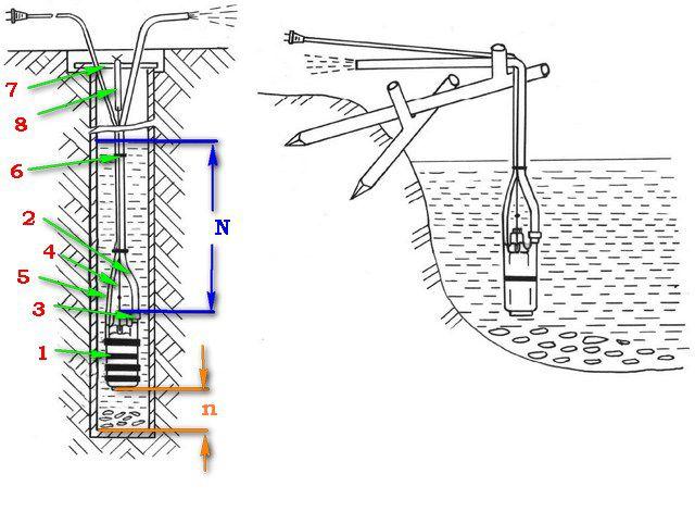 Как правильно расположить вибрационный насос в источнике воды