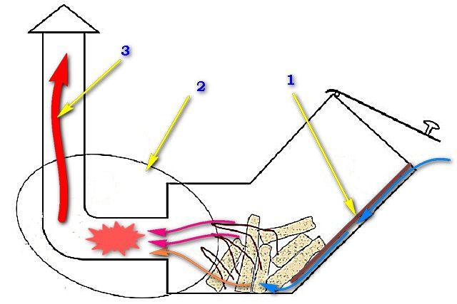 Принцип действия простейшей ракетной печки