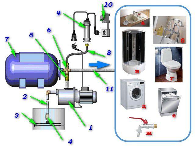 Принципиальная схема устройства насосной станции