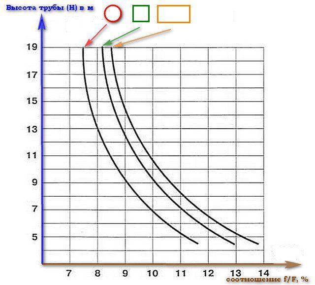 График взаимозависимости высоты  трубы, сечения канала и размера топки