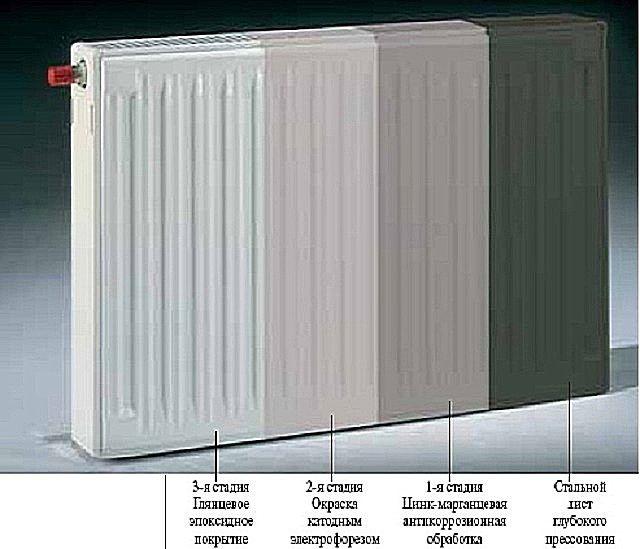 Многослойное покрытие стального радиатора