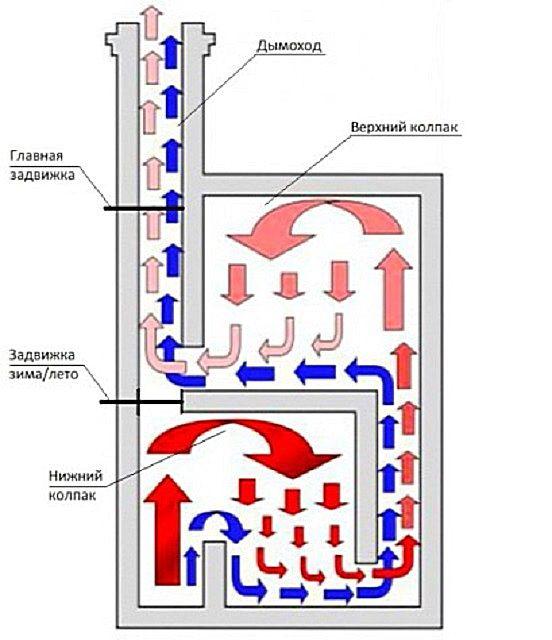Схема движения газов в печи двухколпаковой конструкции