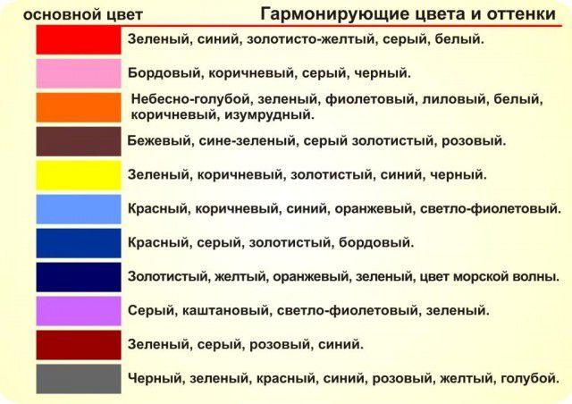 Таблица рекомендаций по подбору цветовой гаммы оформления помещений