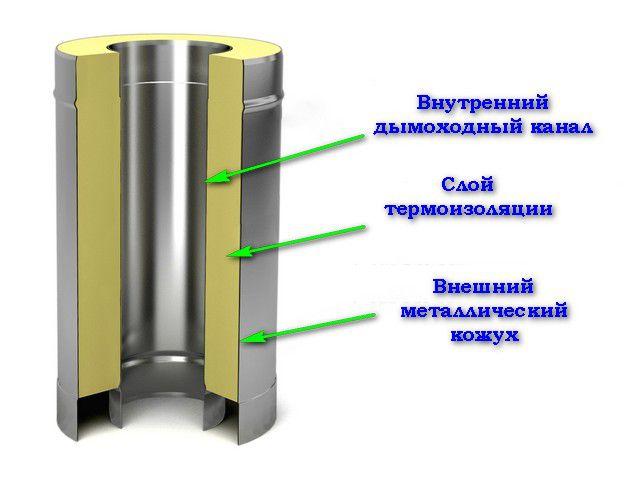 Основные параметры сэндвич трубы - диаметр внутреннего канала, толщина утеплителя и, соответственно, размер наружного кожуха