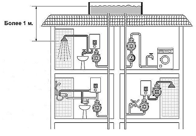Возможный вариант решения проблемы  -  с установкой коллективного накопительного резервуара