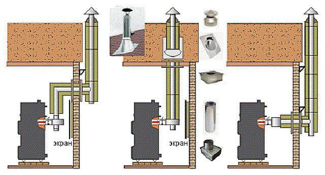 Дымоходная труба может проходить через помещения или сразу выходить на улицу