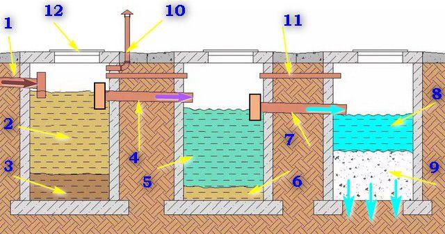 Схема действия двухкамерного септика