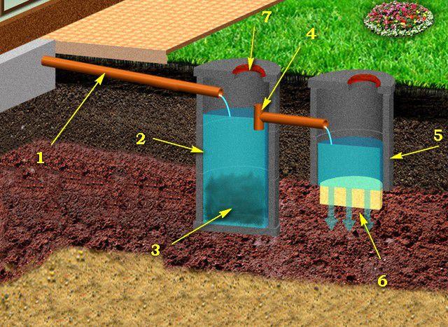 Схема однокамерного септика с фильтрующим колодцем