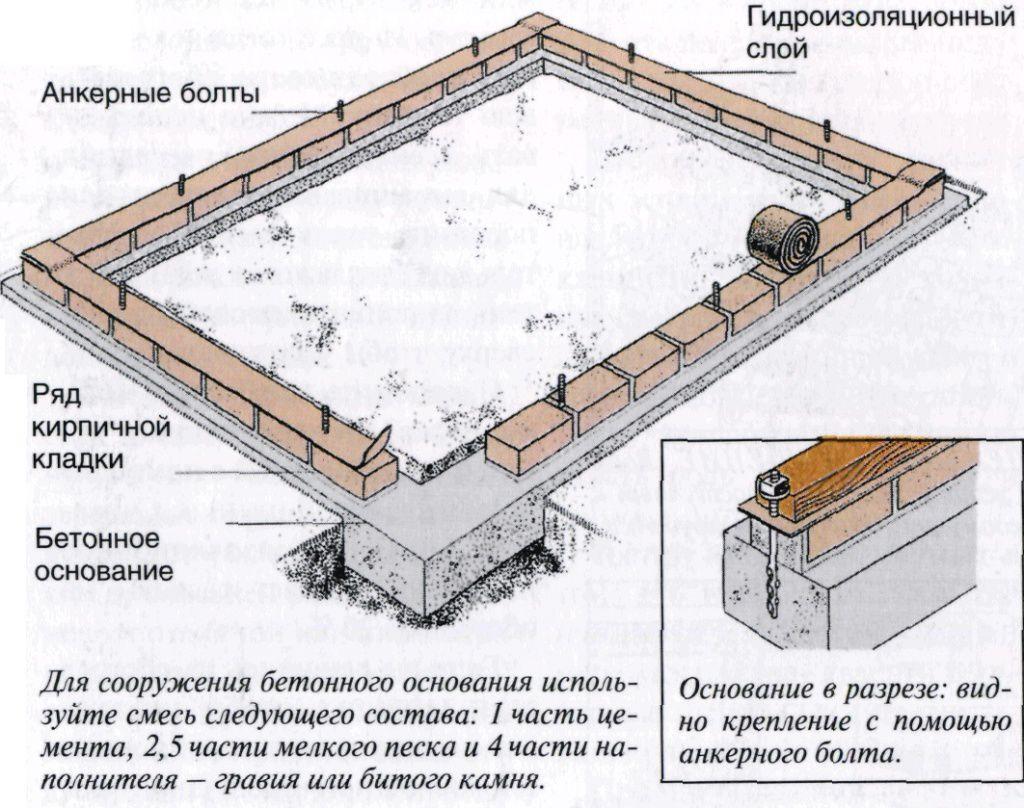 Фундамент из кирпича для теплицы