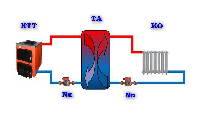 Наглядная демонстрация принципа работы простейшего теплового аккумулятора