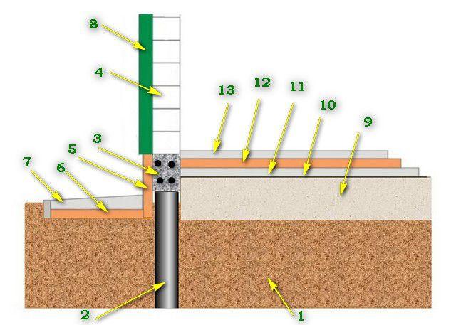 Первый вариант утепления свайного фундамента с железобетонным ростверком