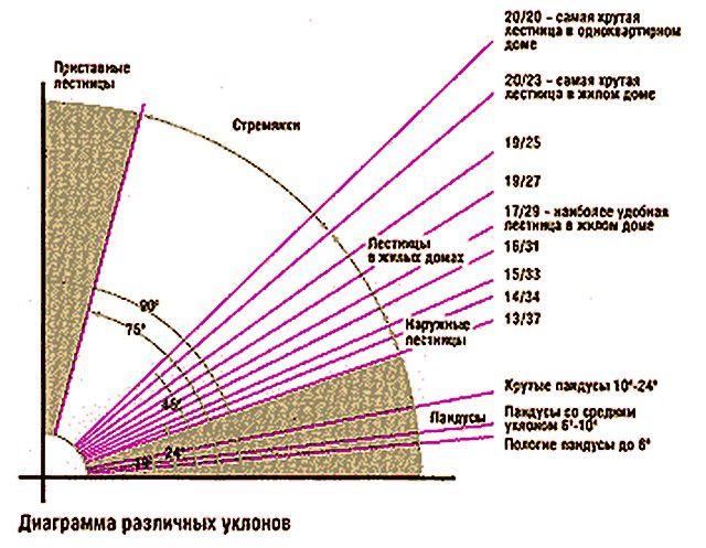 Диаграмма оптимальных уклонов лестницы и размеров ее ступеней