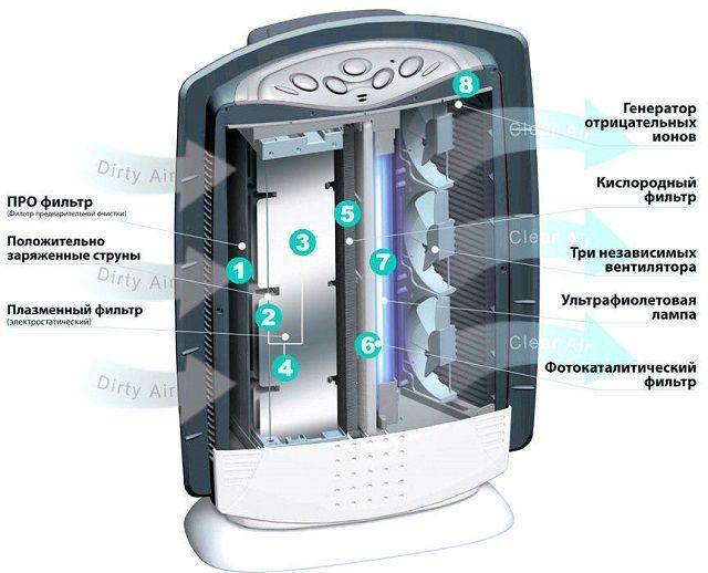 Работа очистителей-ионизаторов воздуха, рис. 1