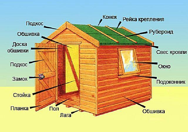 Основные элементы простейшей деревянной каркасной хозпостройки
