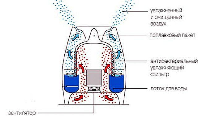 Несложный принцип действия устройства механического увлажнения воздуха