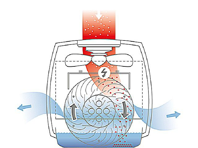 Принципиальная схема работы прибора с гидравлической фильтрацией воздуха