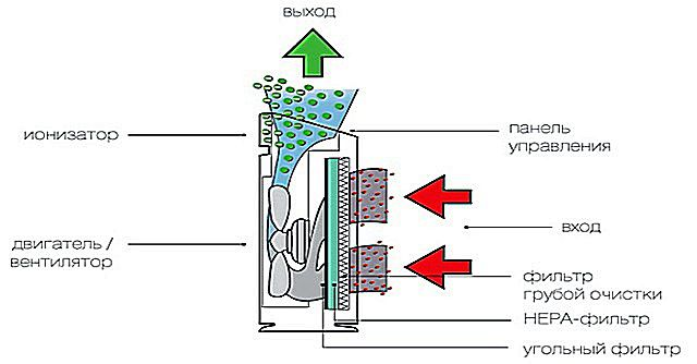 Схема работы очистителя воздуха, оснащенного НЕРА-фильтром