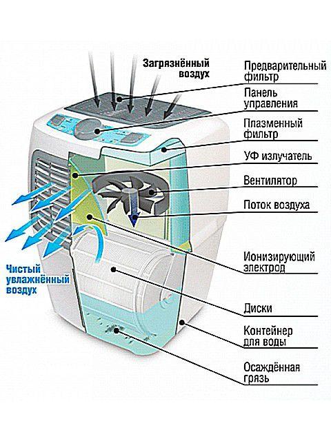 Работа очистителей-ионизаторов воздуха, рис. 2