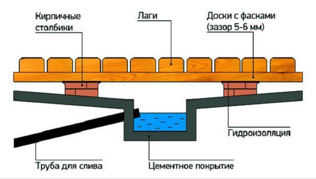Примерная схема бетонного основания пола со сточным желобом