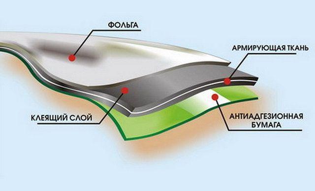 Слоистое строение «ризолина» — отличная адгезия и прекрасные гидроизоляционные способности